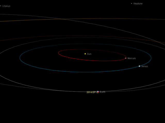 Near-Earth asteroid 2014 EP12: orbital position, 14 Mar. 2014