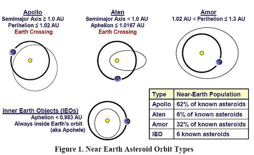 Near-Earth objects: groups (credit: JPL/NASA)