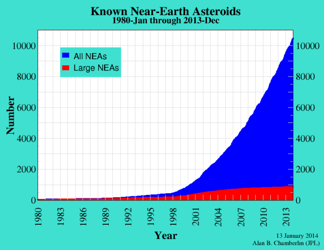 The chart below shows the cumulative total known near-Earth asteroids versus time. The blue area shows all near-Earth asteroids while the red area shows only large near-Earth asteroids (those with diameters roughly one kilometer and larger).
